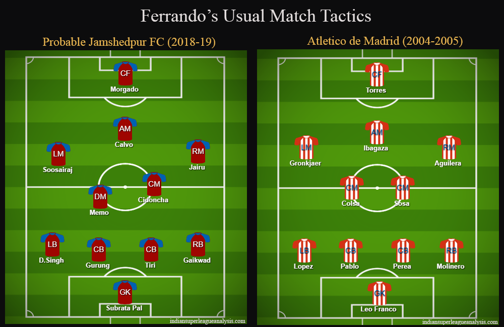 Cesar Ferrando Jamshedpur FC Indian Super League ISL Tactical Analysis