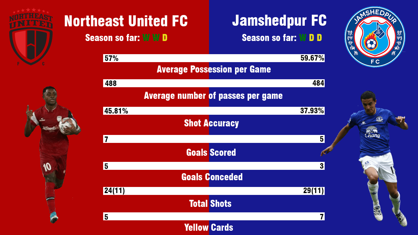 NorthEast United FC Jamshedpur FC Indian Super League ISL Preview