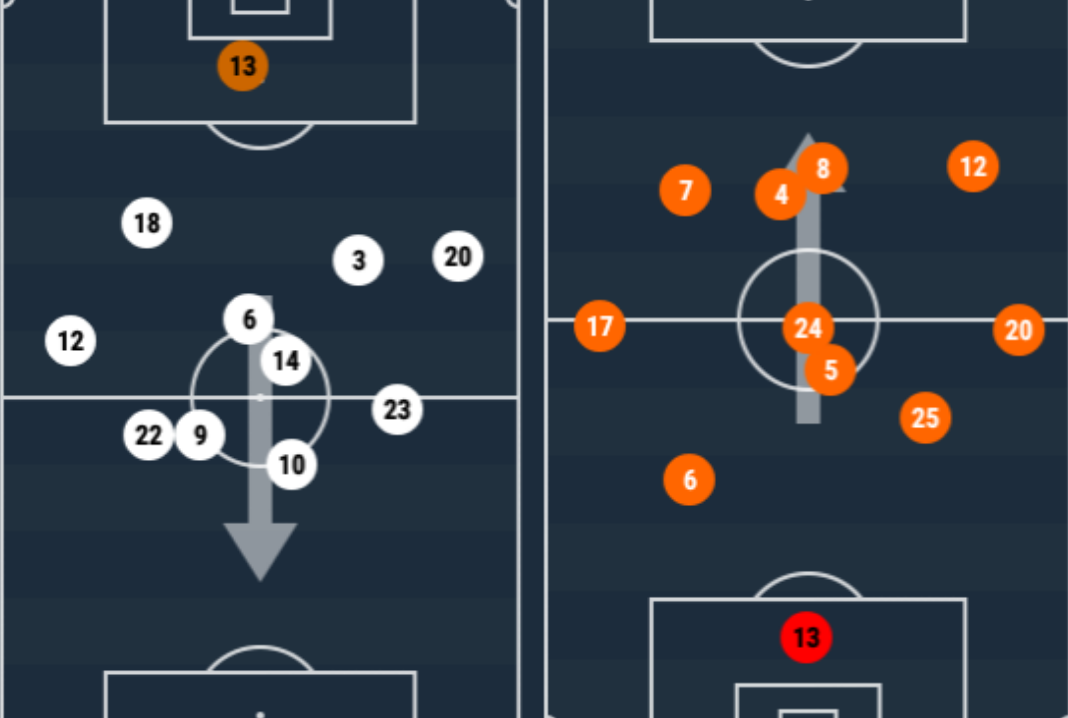 NorthEast United FC Goa Indian Super League ISL Tactical Analysis