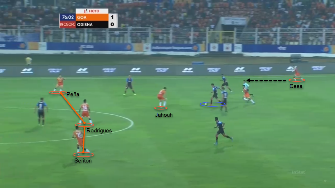 ISL 19/20: Goa vs Odisha - tactical analysis tactics