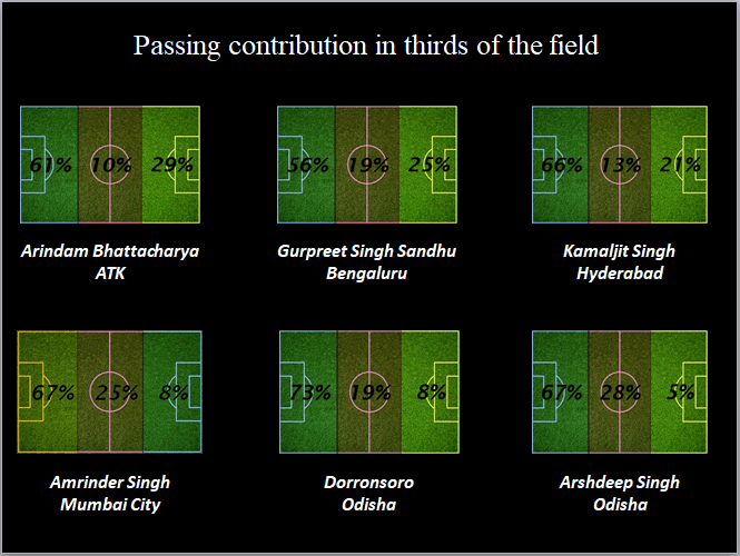 Analysing distribution and build-up patterns of ISL goalkeepers - data analysis statistics